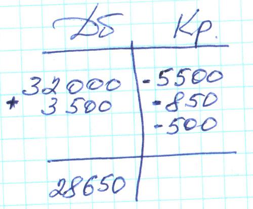 По себестоимости корреспондируют активный счет Готовая продукция и активно-пассивный счет.