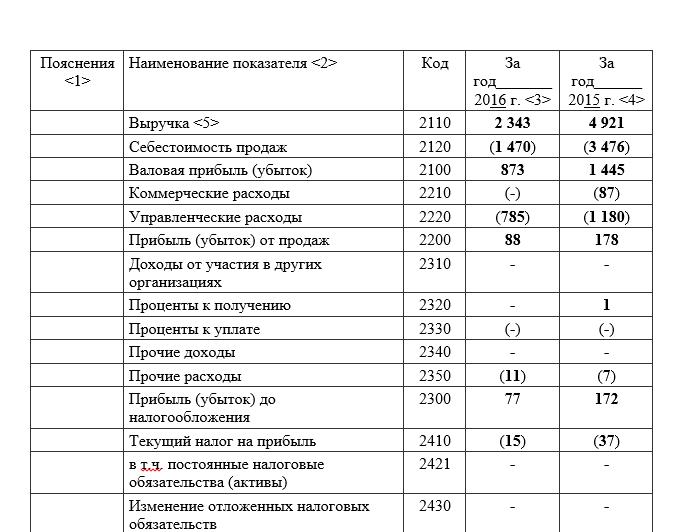 отчет о финансовых результатах кредитной организации взять кредит в сбербанке 300000