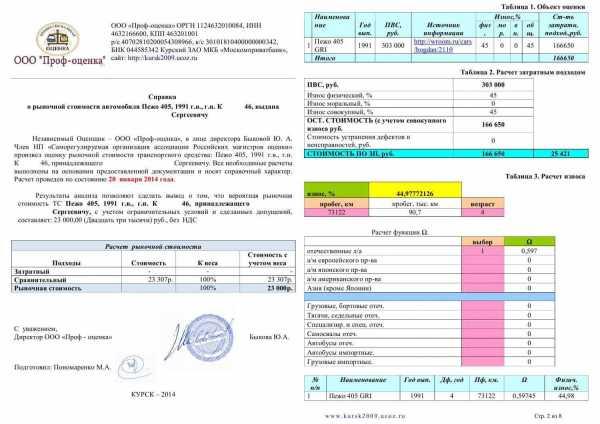 Порядок списания автомобиля в бюджетной организации