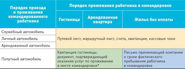 komandirovka-na-lichnom-avtomobile_2_1.jpg
